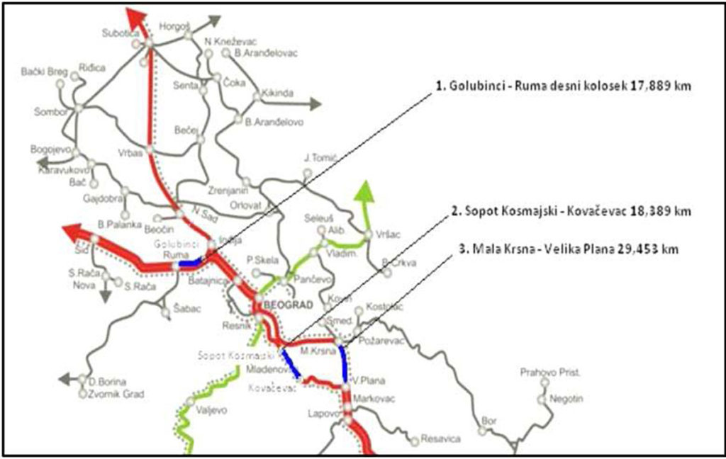 Rekonstrukcija tri severne deonice Koridora X ( 65,7km)